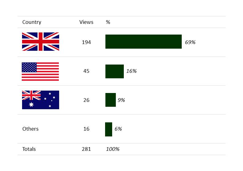 My viewes were focused primarily in the UK, with the US and Australia making up for most of the traffic